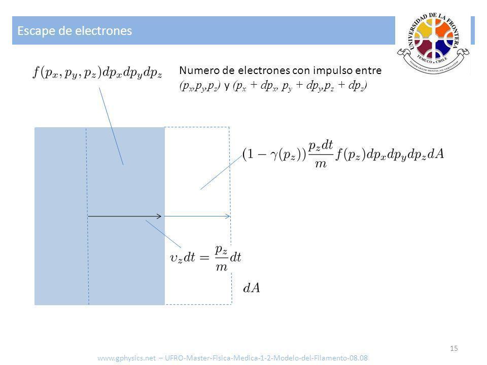 Escape de electrones Numero de electrones con impulso entre