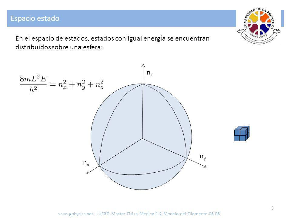 Espacio estado En el espacio de estados, estados con igual energía se encuentran distribuidos sobre una esfera: