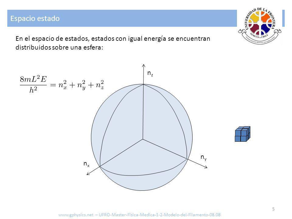 Espacio estadoEn el espacio de estados, estados con igual energía se encuentran distribuidos sobre una esfera: