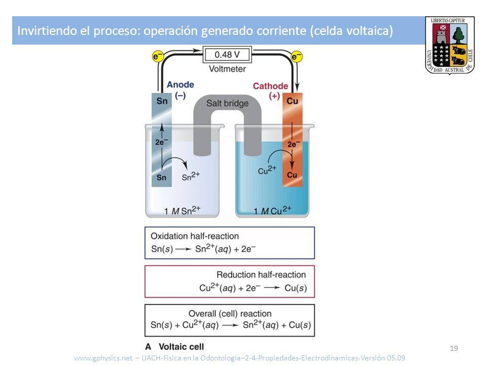 Invirtiendo el proceso: operación generado corriente (celda voltaica)