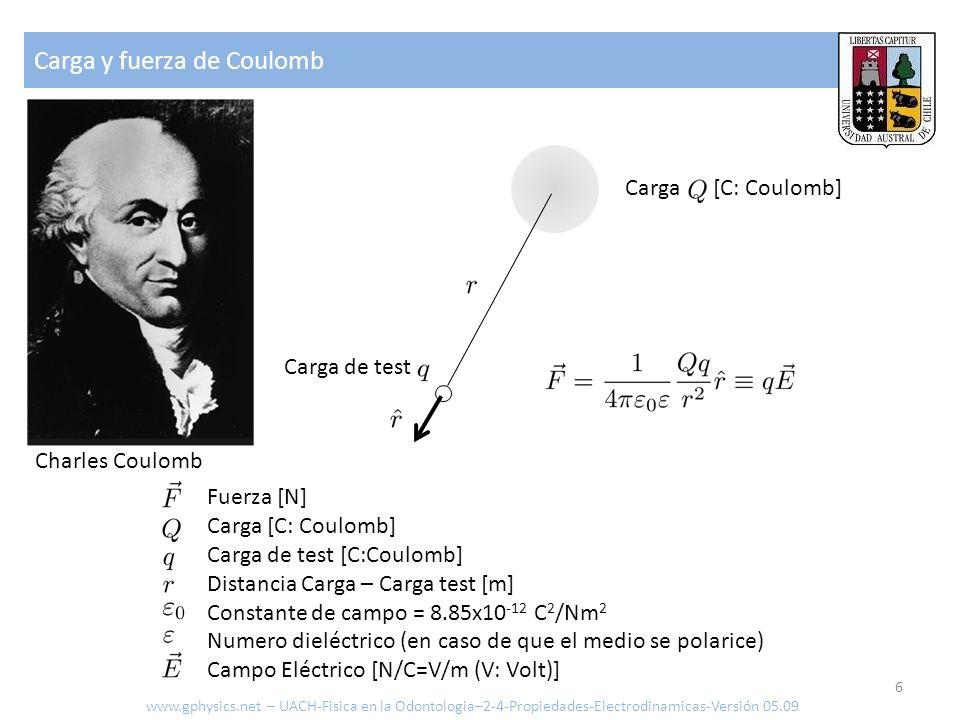 Carga y fuerza de Coulomb