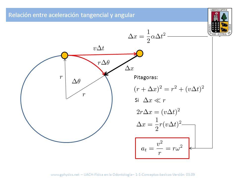 Relación entre aceleración tangencial y angular