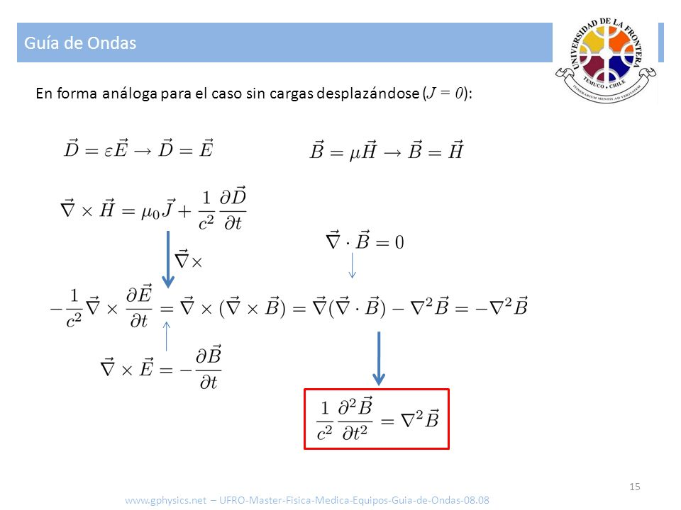 Guía de Ondas En forma análoga para el caso sin cargas desplazándose (J = 0):