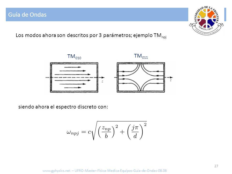 Guía de Ondas Los modos ahora son descritos por 3 parámetros; ejemplo TMnpj. TM010. TM011. siendo ahora el espectro discreto con: