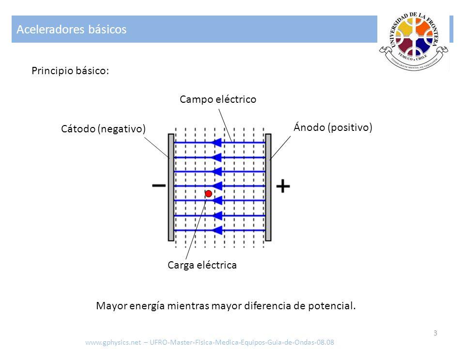 Aceleradores básicos Principio básico: Campo eléctrico