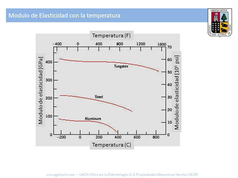 Modulo de Elasticidad con la temperatura