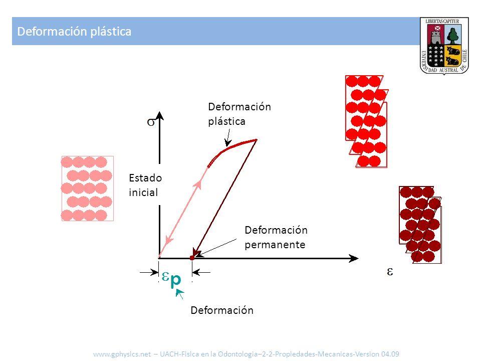 Deformación plástica Deformación plástica Estado inicial Deformación