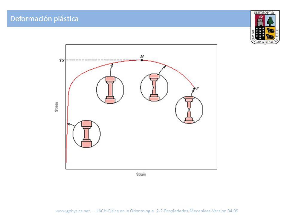 Deformación plástica www.gphysics.net – UACH-Fisica en la Odontologia–2-2-Propiedades-Mecanicas-Version 04.09.