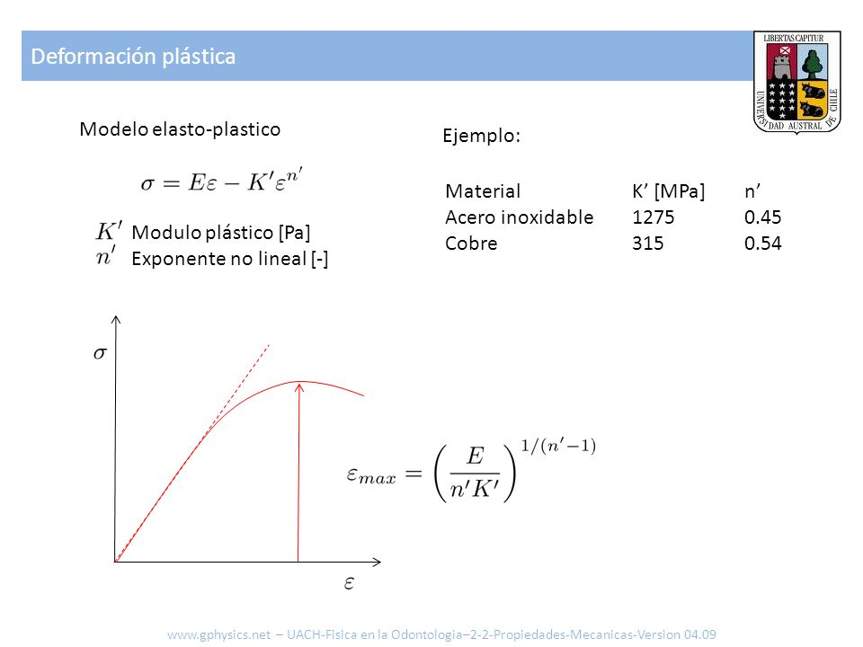 Deformación plástica Modelo elasto-plastico Ejemplo: Material