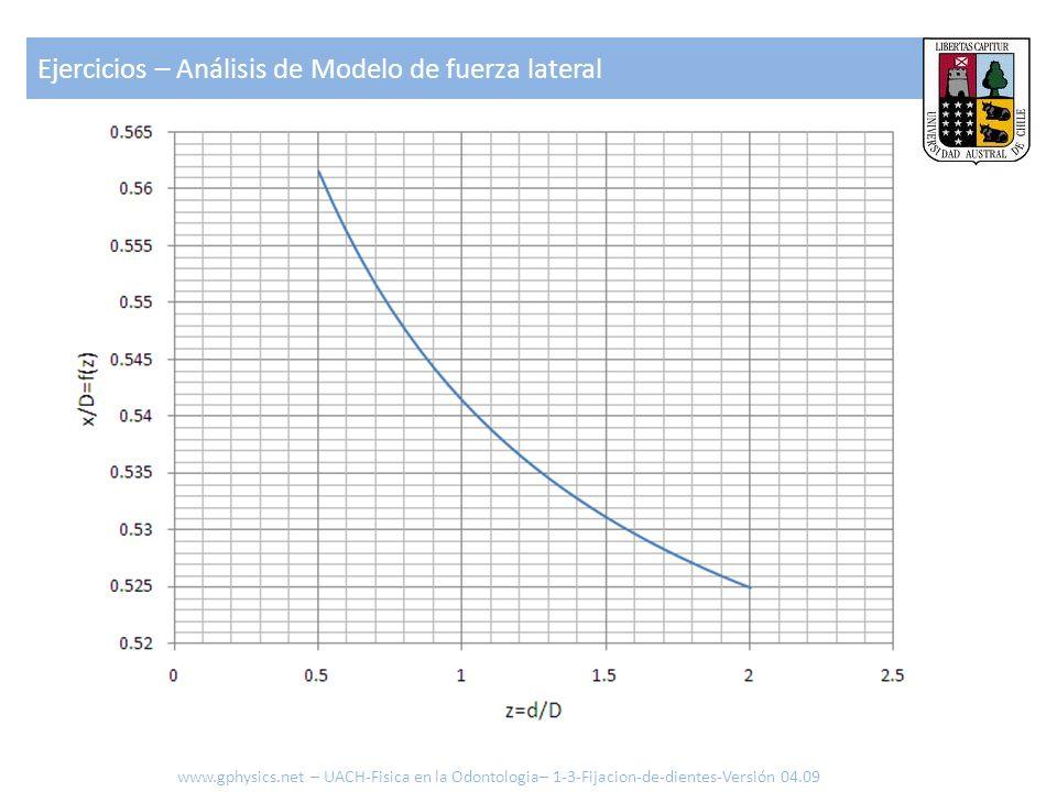 Ejercicios – Análisis de Modelo de fuerza lateral