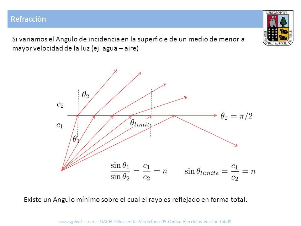 RefracciónSi variamos el Angulo de incidencia en la superficie de un medio de menor a mayor velocidad de la luz (ej. agua – aire)