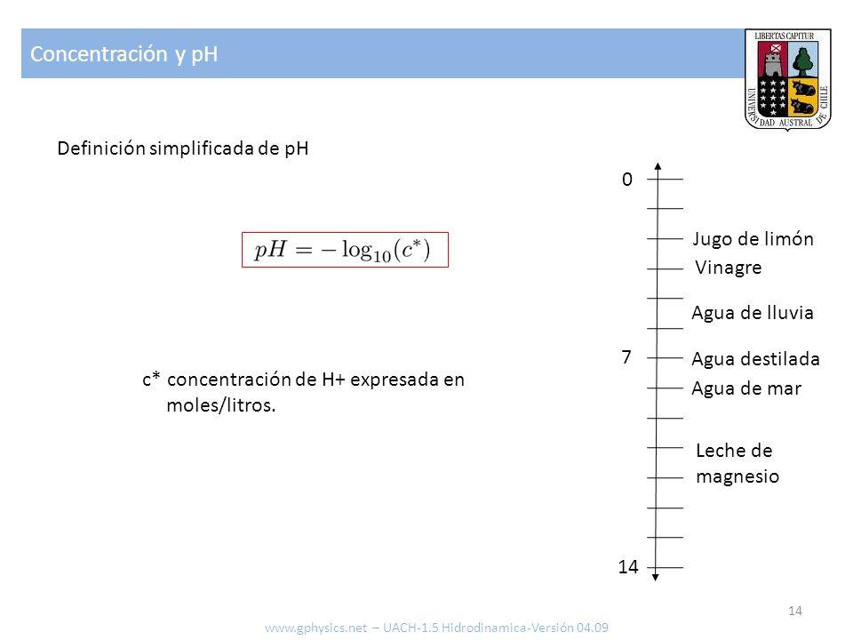 Concentración y pH Definición simplificada de pH Jugo de limón Vinagre