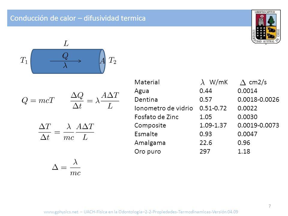 Conducción de calor – difusividad termica