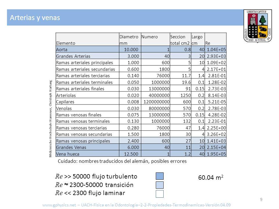 Arterias y venas Re >> 50000 flujo turbulento 60.04 m2