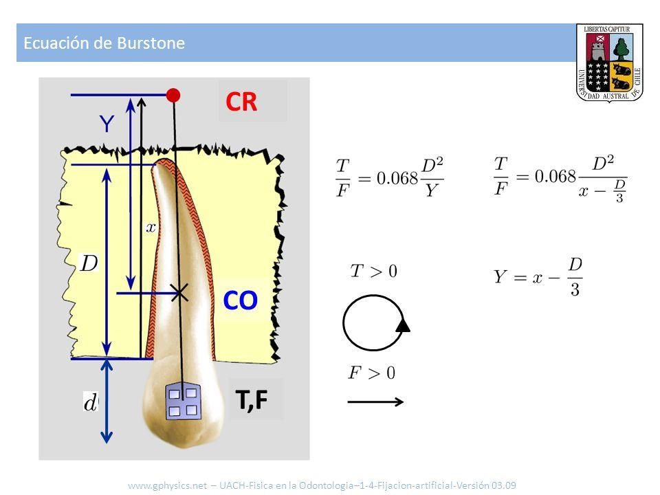 CR CO D T,F Ecuación de Burstone