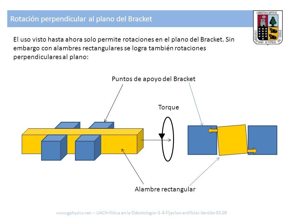 Rotación perpendicular al plano del Bracket