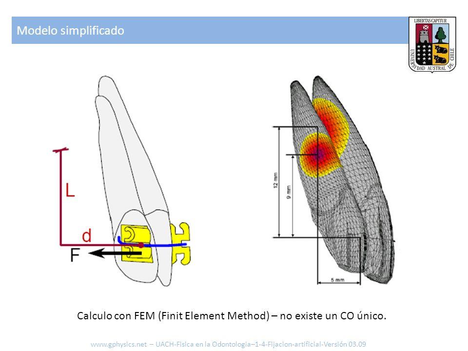 Modelo simplificado Calculo con FEM (Finit Element Method) – no existe un CO único.