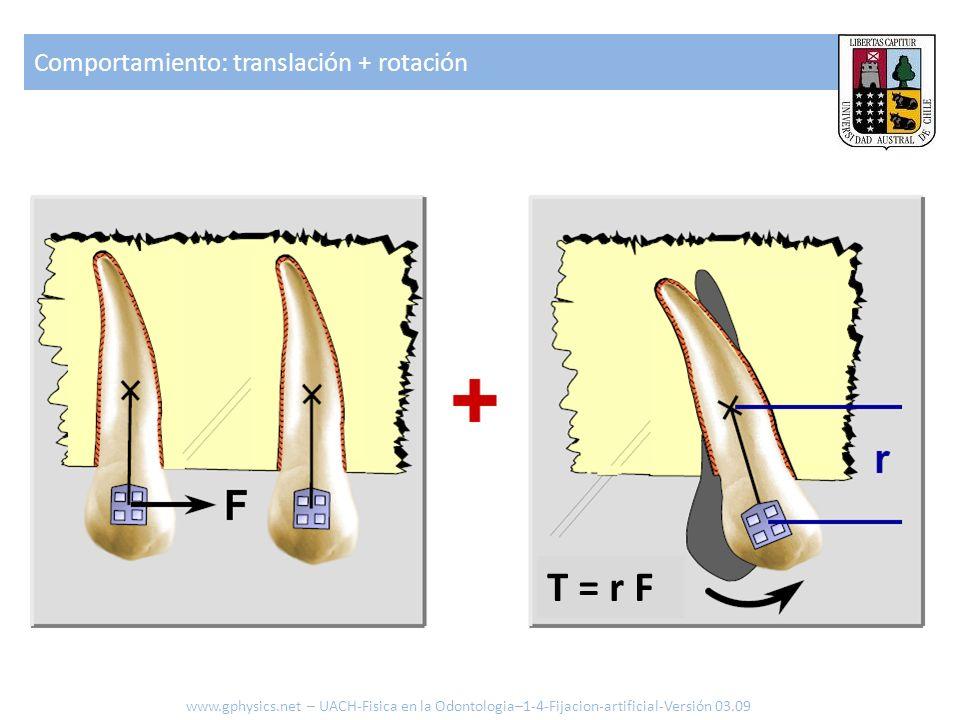 T = r F Comportamiento: translación + rotación
