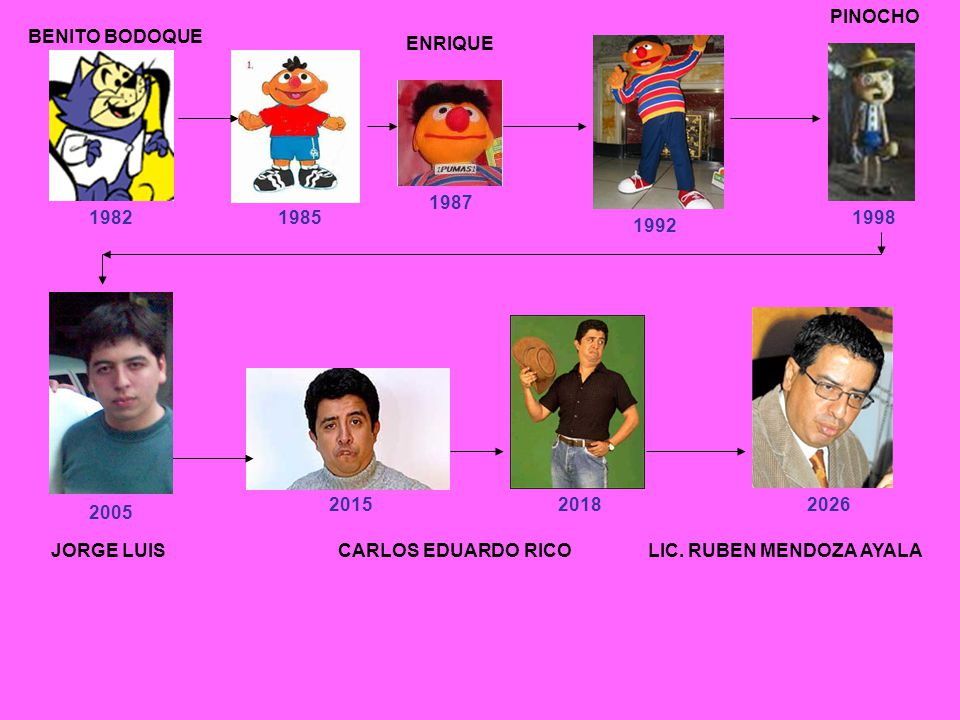 PINOCHO BENITO BODOQUE. ENRIQUE. 1987. 1982. 1985. 1998. 1992. 2015. 2018. 2026. 2005. JORGE LUIS.