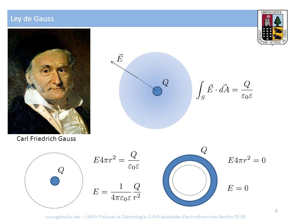 Ley de Gauss Carl Friedrich Gauss