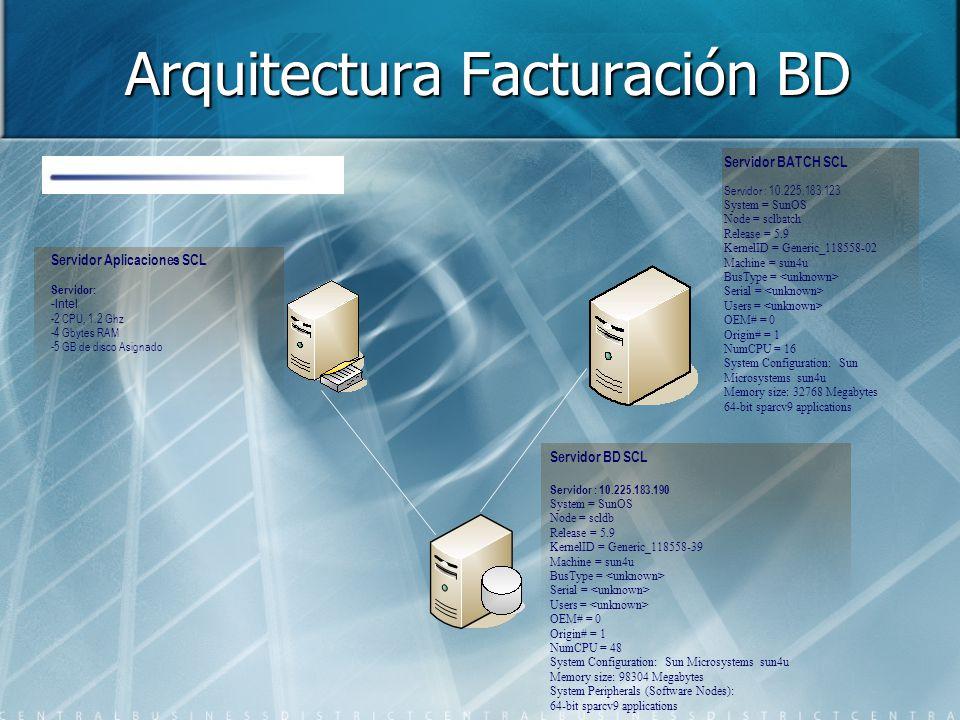 Arquitectura Facturación BD