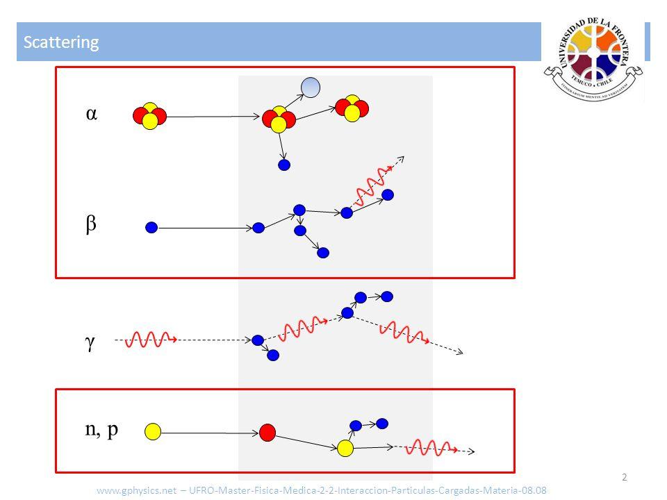 Scattering α. β. γ. n, p.