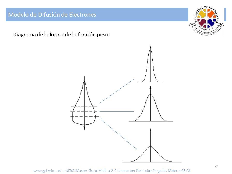 Modelo de Difusión de Electrones