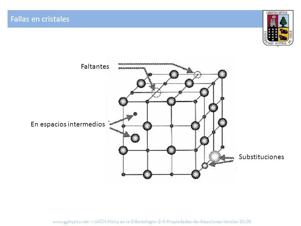 Fallas en cristales Faltantes En espacios intermedios Substituciones