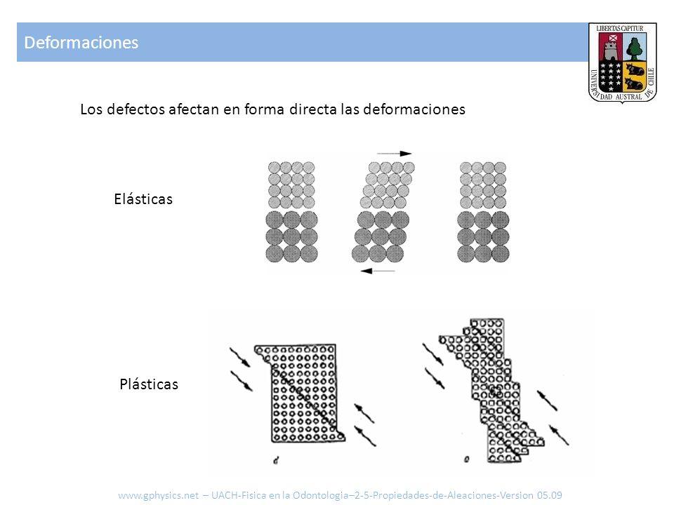 Deformaciones Los defectos afectan en forma directa las deformaciones