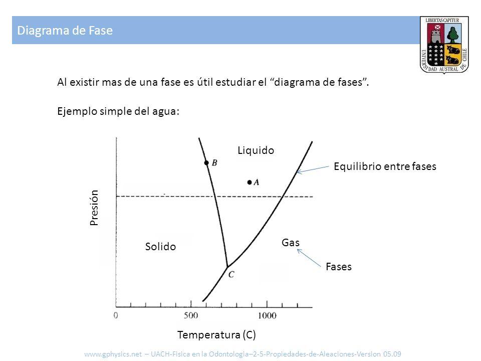 Diagrama de Fase Al existir mas de una fase es útil estudiar el diagrama de fases . Ejemplo simple del agua: