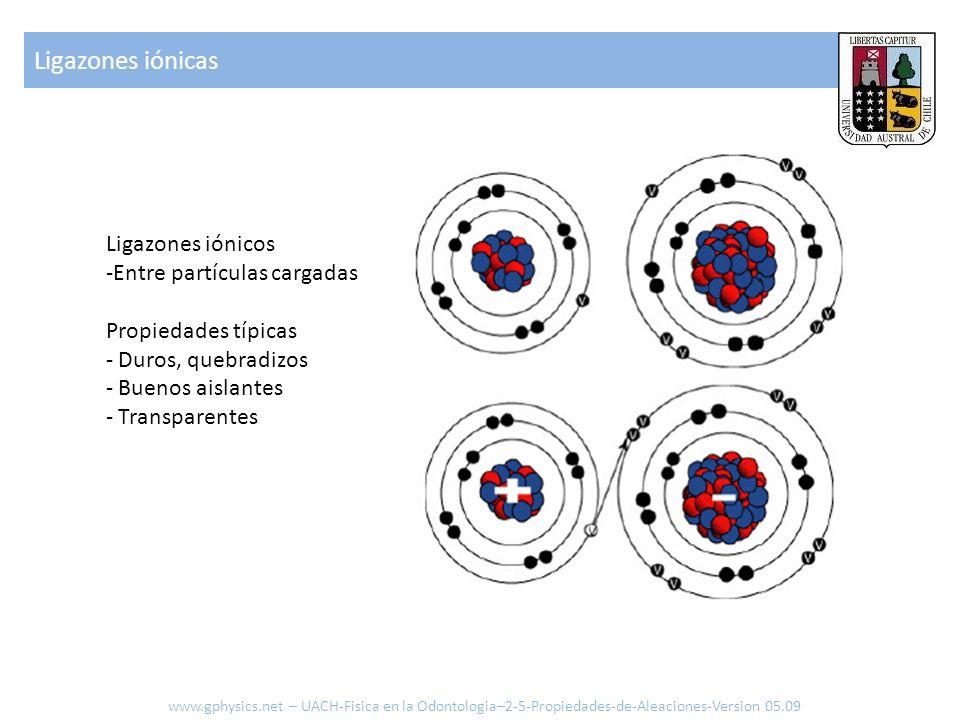 Ligazones iónicas Ligazones iónicos Entre partículas cargadas