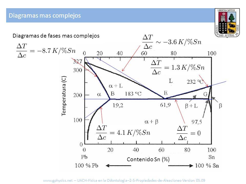 Diagramas mas complejos