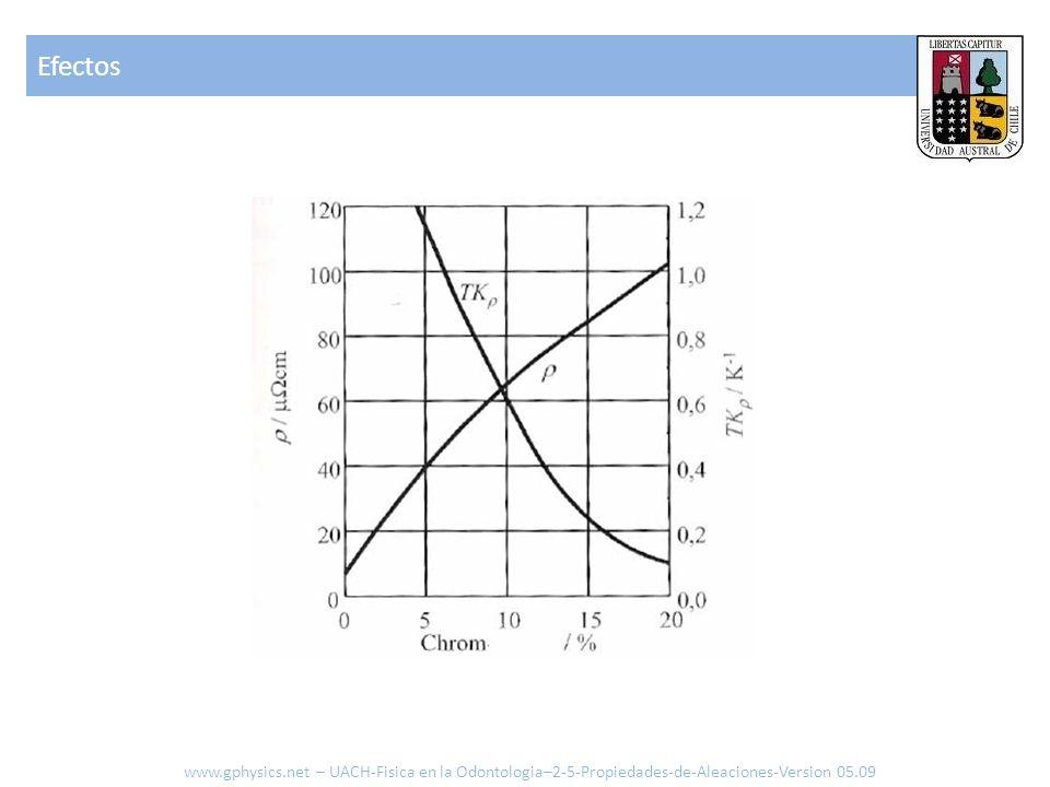 Efectos www.gphysics.net – UACH-Fisica en la Odontologia–2-5-Propiedades-de-Aleaciones-Version 05.09.
