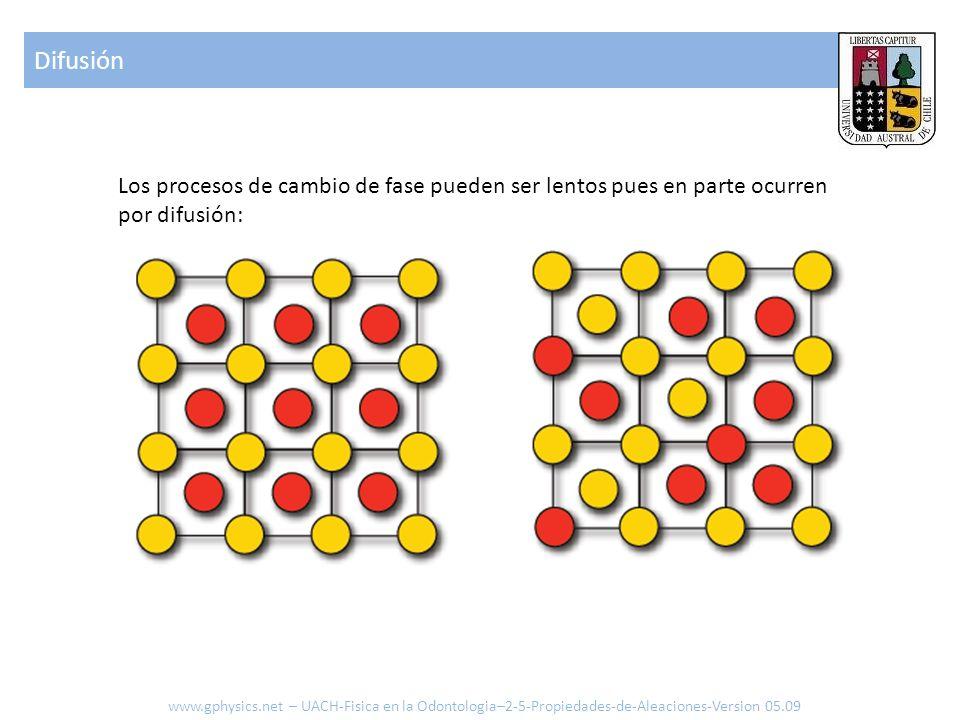 Difusión Los procesos de cambio de fase pueden ser lentos pues en parte ocurren por difusión:
