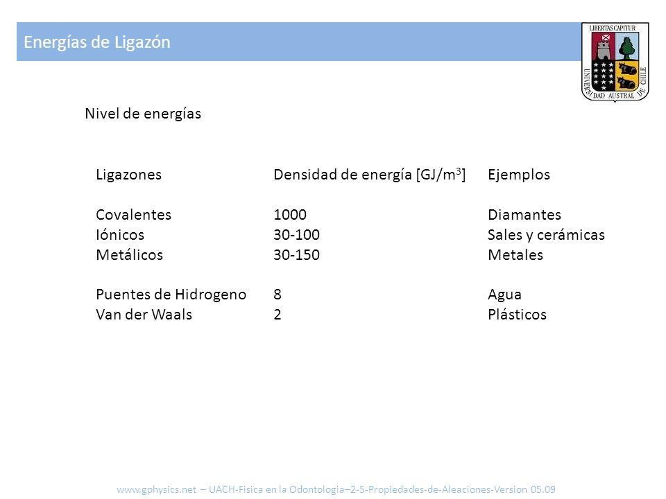 Energías de Ligazón Nivel de energías Ligazones Covalentes Iónicos