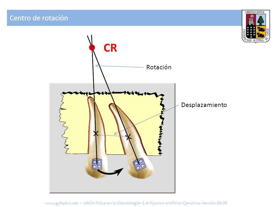 CR Centro de rotación Rotación Desplazamiento
