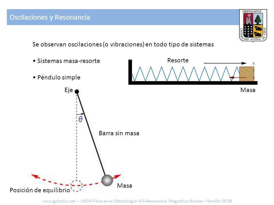 Oscilaciones y Resonancia