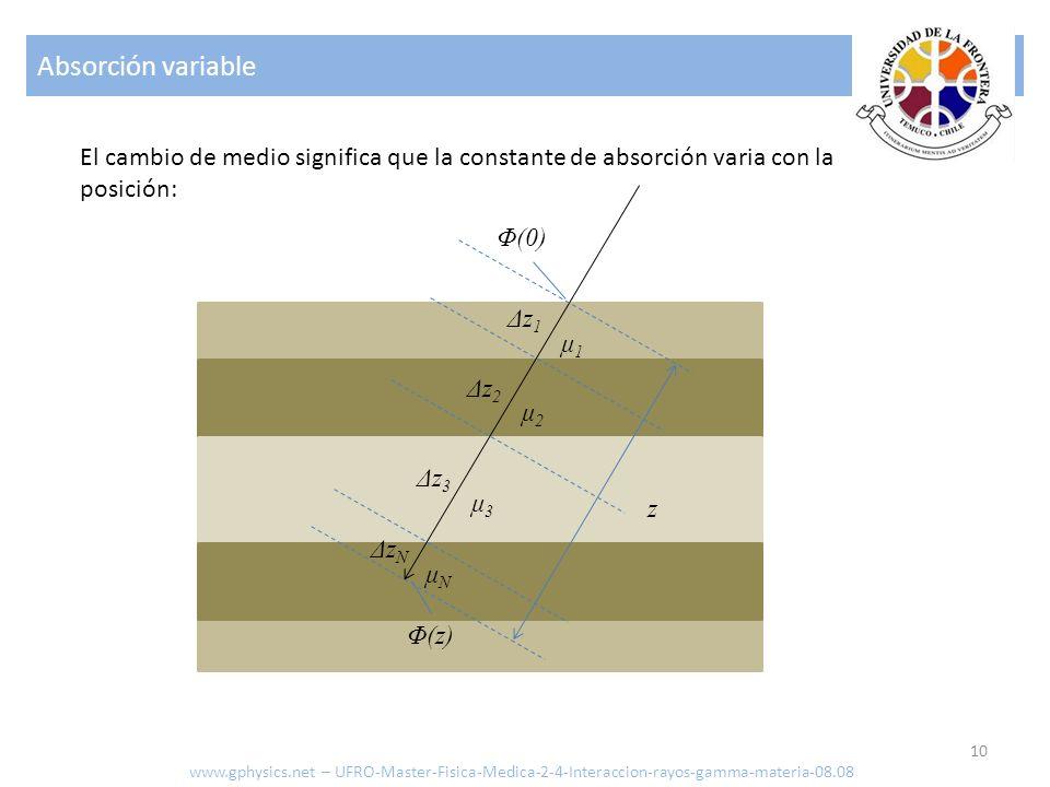 Absorción variable El cambio de medio significa que la constante de absorción varia con la posición:
