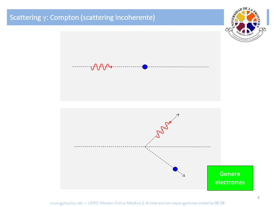 Scattering γ: Compton (scattering incoherente)