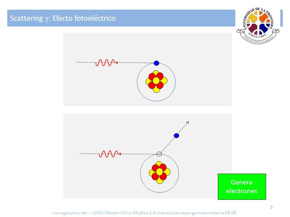 Scattering γ: Efecto fotoeléctrico
