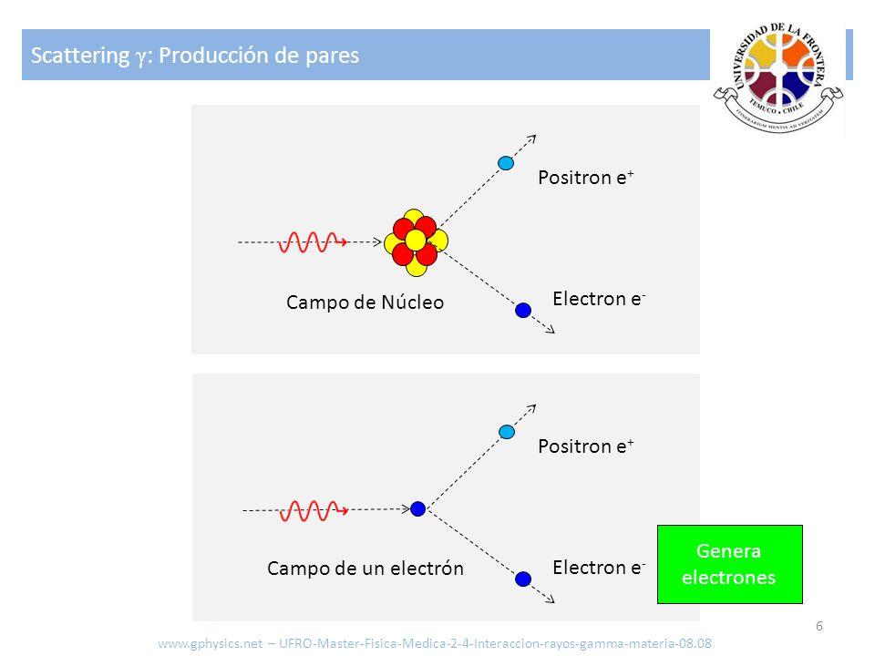 Scattering γ: Producción de pares