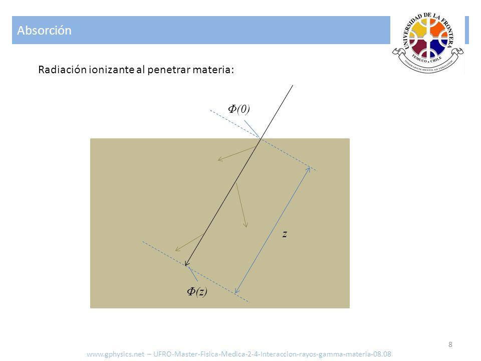 Absorción Radiación ionizante al penetrar materia: Φ(0) z Φ(z)