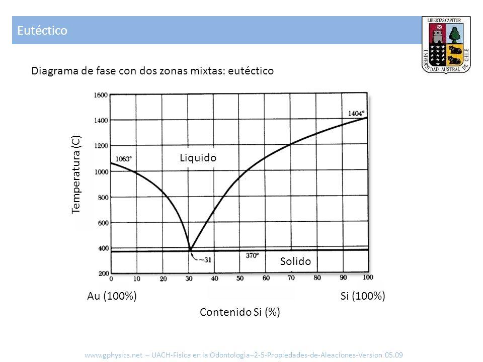 Eutéctico Diagrama de fase con dos zonas mixtas: eutéctico Liquido