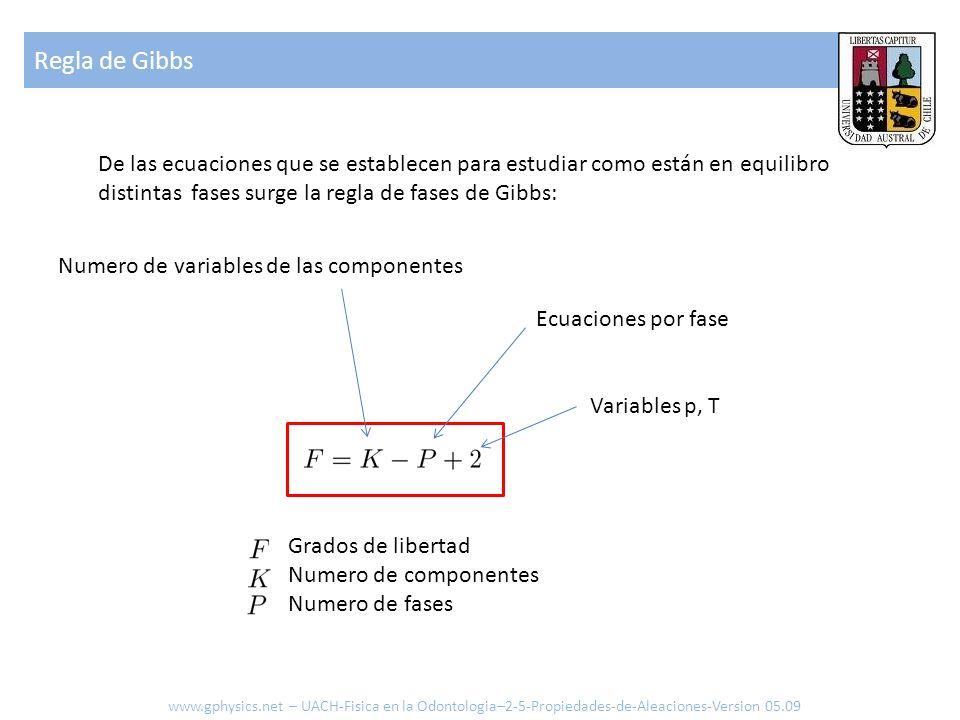 Regla de Gibbs De las ecuaciones que se establecen para estudiar como están en equilibro distintas fases surge la regla de fases de Gibbs: