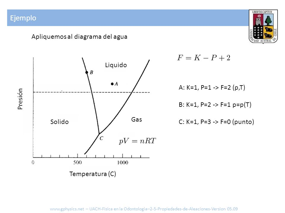 Ejemplo Apliquemos al diagrama del agua Liquido