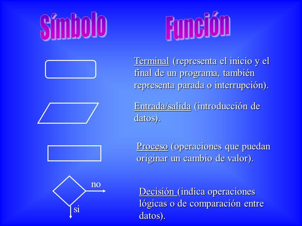 Símbolo Función. Terminal (representa el inicio y el final de un programa, también representa parada o interrupción).