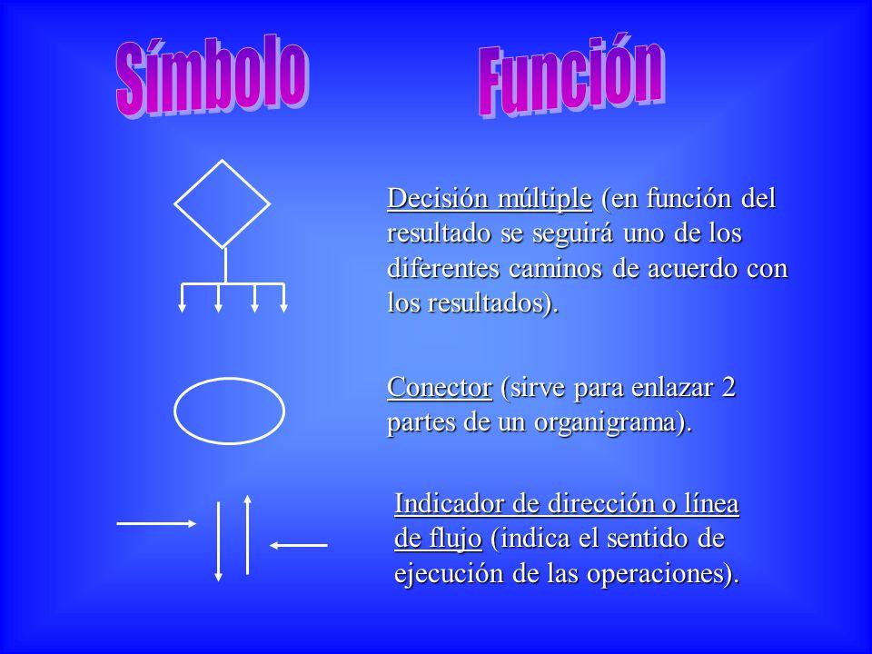 Símbolo Función. Decisión múltiple (en función del resultado se seguirá uno de los diferentes caminos de acuerdo con los resultados).