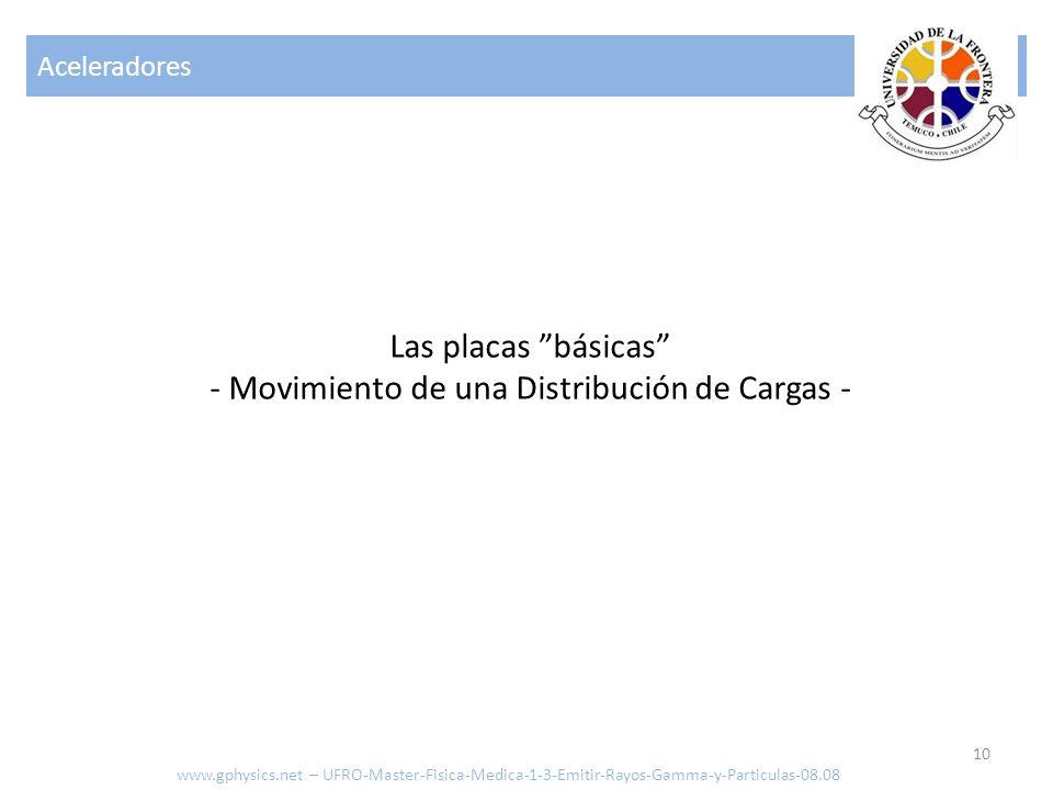 - Movimiento de una Distribución de Cargas -
