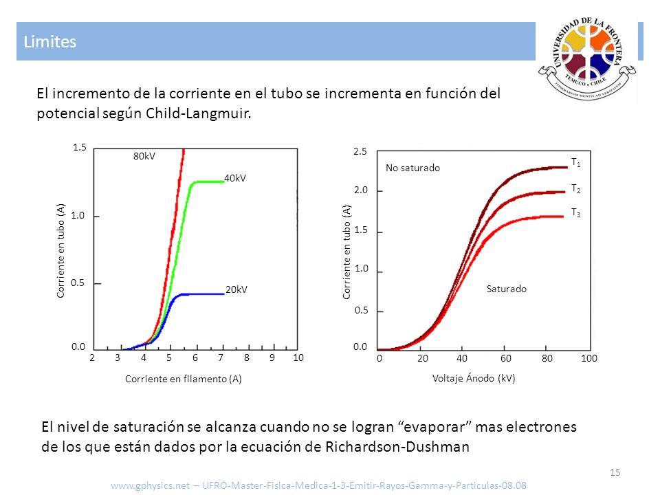 Limites El incremento de la corriente en el tubo se incrementa en función del potencial según Child-Langmuir.