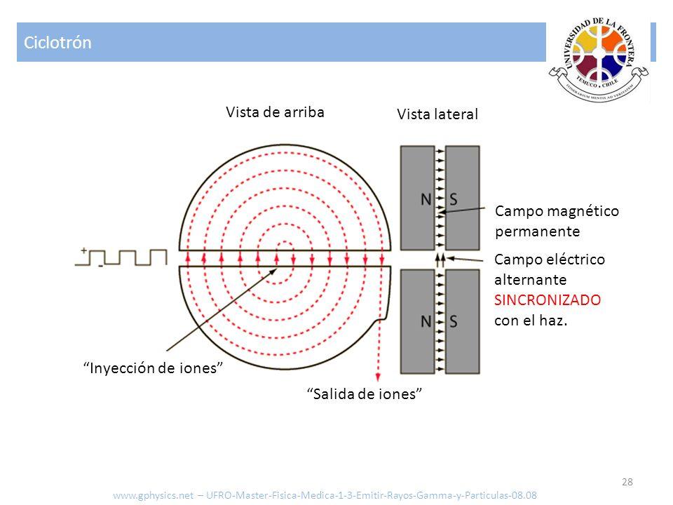 Ciclotrón Vista de arriba Vista lateral Campo magnético permanente